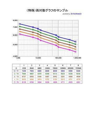 Log-Log_Graph