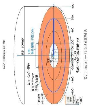 JAEA-Technology-2011-026_P4_yoko