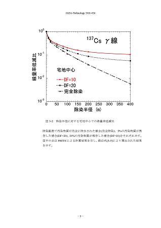 JAEA-Technology-2011-026_P9
