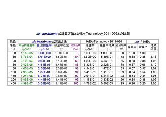 dokomade_josen_suruno_134_137_kekka_hikaku