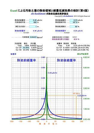 xls-hashimoto式除染低減効果評価法_50%