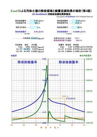 xls-hashimoto式除染低減効果評価法_80%