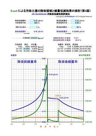 xls-hashimoto式除染低減効果評価法_95%