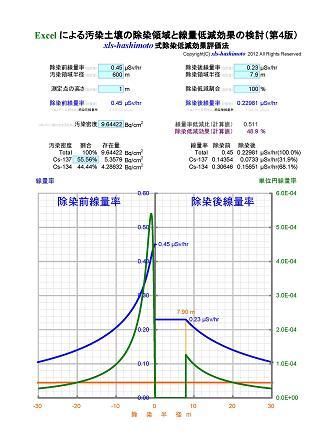 xls-hashimoto式除染低減効果評価法