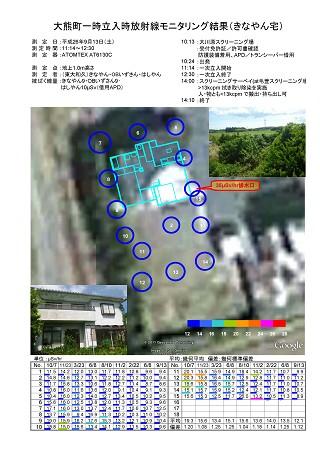 「大熊町一時立入時放射線モニタリング結果(きなやん宅)」(家屋外・庭)