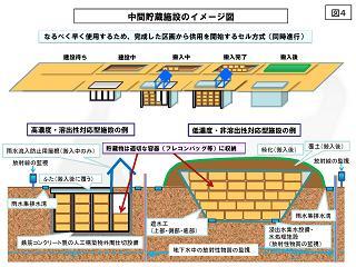 中間貯蔵施設のイメージ図