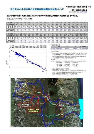 双葉郡浪江町の空間放射線量測定結果トレンド