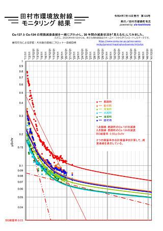 事故後 30 年間の理論減衰曲線<br />